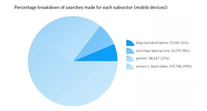 Over 20 per cent of consumer online searches for hotels made via mobile devices
