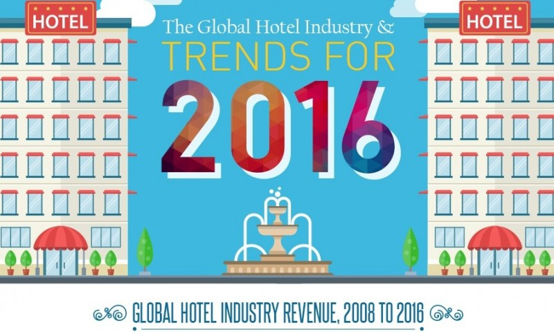 trends in hotel industry How technology is changing the hotel industry and the impact on guest experiences written by brigitta carter hospitality hotel industry,  the robotics trend in.